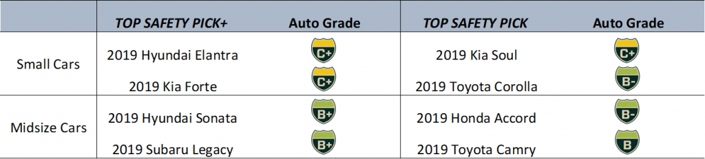 IIHS top safety picks compared to Auto Grades, they are not the same