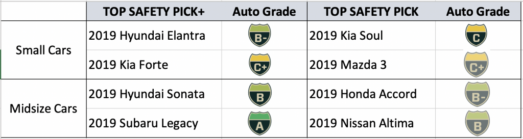 table showing a comparison of IIHS top safety picks versus Auto Grades. Auto Grades shows more differentiation.